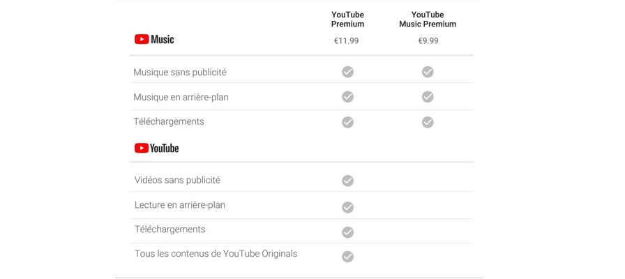 YouTube Premium Comparaisons