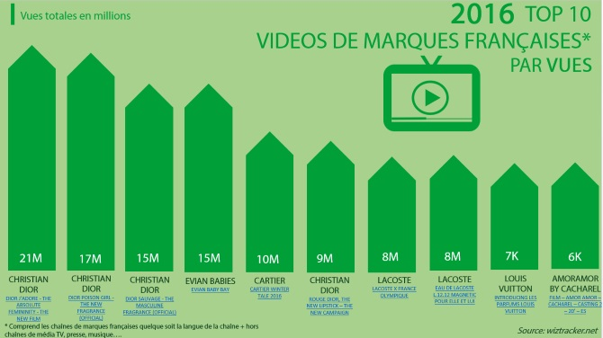 2016 top marques videos france vues