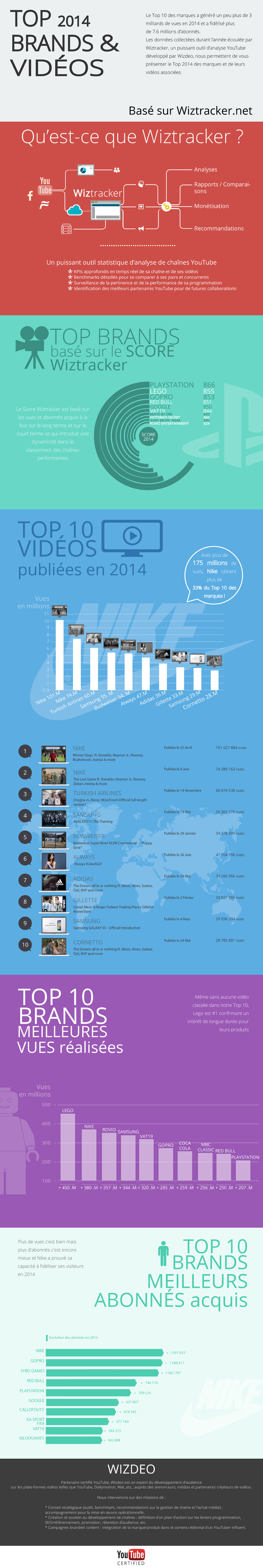 FR infographie wiztracker2014 850px